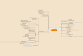 Mind map: Влияние сети Интернет на человека