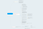 Mind map: Impacts of the Sharing Economy in Transportation