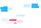 Mind map: Breanna's Teaching Philosophy