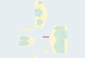 Mind map: Design With Empathy