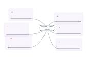 Mind map: Tecnologia en la mejora de nuestro entorno y mejores condiciones