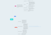 Mind map: Benefits of Social Networking
