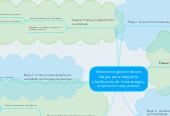 Mind map: Sistema de gestión de seis etapas para integrar la planificación de la estrategia y la ejecución operacional.