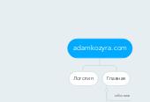 Mind map: adamkozyra.com