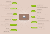 Mind map: What Can I Read?