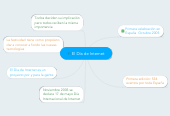 Mind map: El Día de Internet