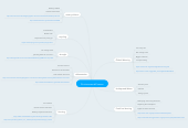 Mind map: Environmental Issues