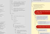 Mind map: Diseño y mantenimiento de equipos
