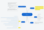 Mind map: Group Project on College Research