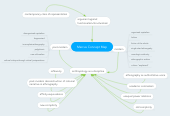 Mind map: Marcus Concept Map