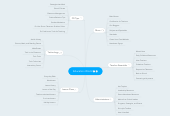Mind map: Education World