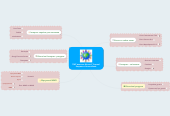 Mind map: ПНС вчителя біології Тоцької Людмили Анатоліївни