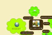 Mind map: OCI I TEMPS LLIURE