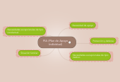 Mind map: PIA (Plan de Apoyo Individual)
