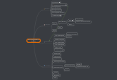 Mind map: DATOS DE CONGRESO MODELO