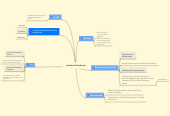 Mind map: Analisis de Tendencias