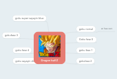 Mind map: Dragon ball Z