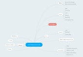 Mind map: Mind Map (Hip Hop)