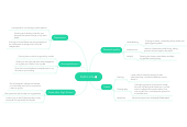 Mind map: Faith's Life