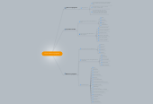 Mind map: Como hacer un proyecto