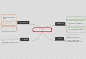 Mind map: TIPOS DE MIGRACION