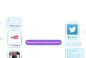 Mind map: Разновидности социальных сетей