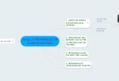 Mind map: mòdul 1: PROPAGACIÓ DE PLANTES EN VIVER