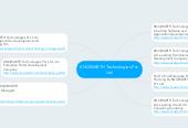 Mind map: KNOWARTH Technologies Pvt. Ltd.