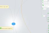 Mind map: Irmax