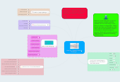Mind map: How Do I Teach Critical Thinking?