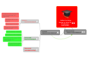 Mind map: Hvilken kunnskap trenger en lærer for å undervise i matematikk?