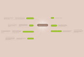 Mind map: Relaciones Cerebro Con las Percepciones.