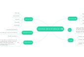 Mind map: sistemas de la informacion
