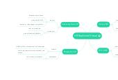 Mind map: VR Realidad Virtual