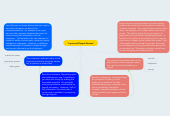 "Mind map: ""Input and Output Devices"""
