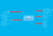 Mind map: ПНС вчителя - логопеда