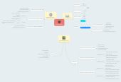 Mind map: Proceso Educativo