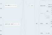 Mind map: 花井 優月