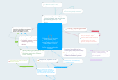 Mind map: Pathophysiology: Coronary Artery Disease (CAD); Damaged lining of coronary arteries leading to build up of lipids and WBCs - forms plaques; Narrows lumen of arteries, can lead to thrombus or emboli