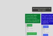 Mind map: RECURSOS RENOVABLES Y  NO RENOVABLES