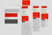 Mind map: Scaffolding In Special Education