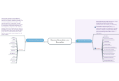 Mind map: Recursos Renovables y no Renovables