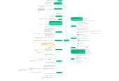 Mind map: JIPMER 2.0