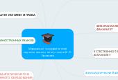 Mind map: Мордовский государственный педагогический институт имени М. Е. Евсевьева