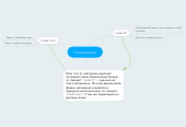 Mind map: Constructions