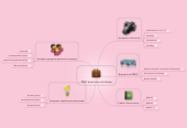 Mind map: ПНС вчителя-логопеда