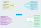 Mind map: Ch. 13:  Measuring the Ecomony
