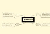 Mind map: Aprender Virtual