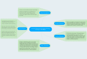 Mind map: Inclusive Classrooms & Student Writing E-Tivity 5 - MindMaps