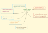 Mind map: Переваги та недоліки Procter & Gamble